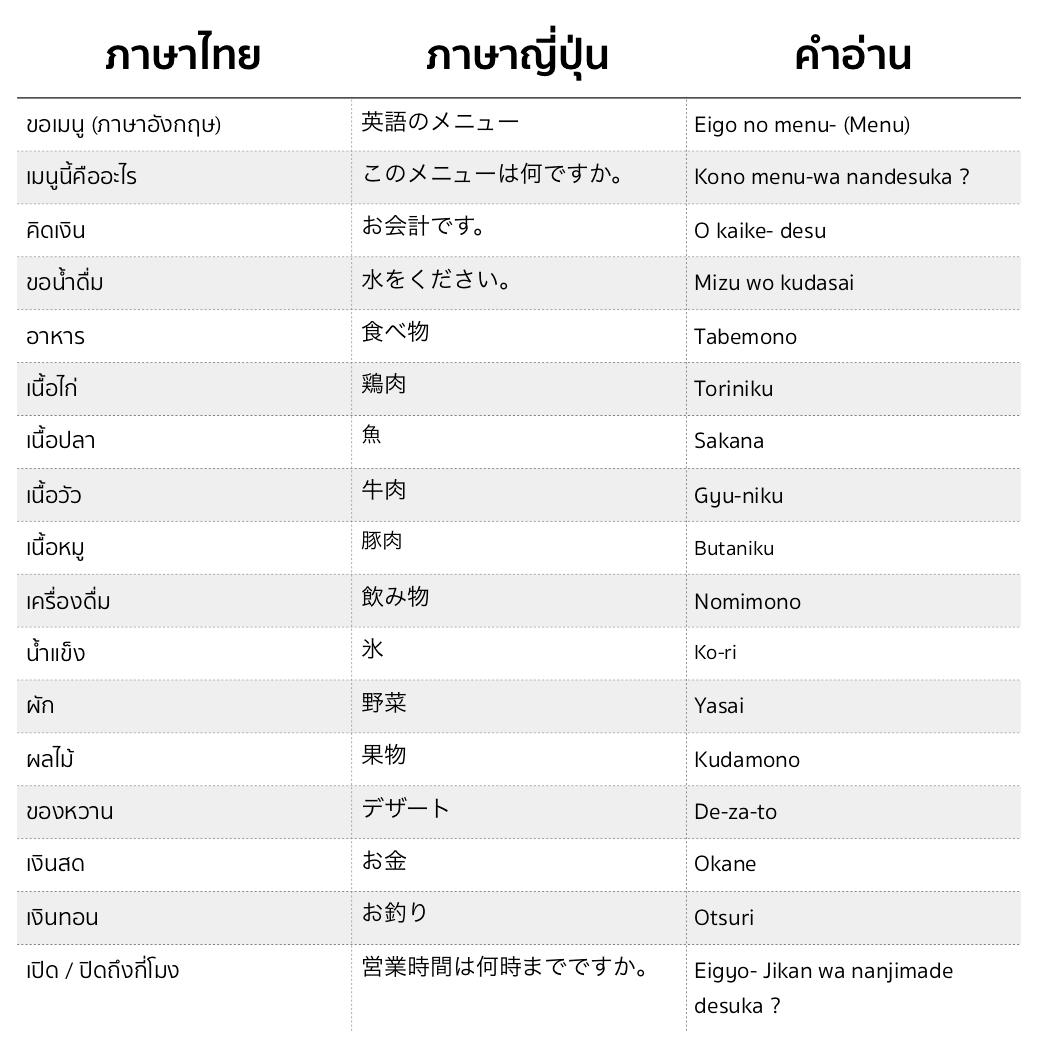 คำ ศัพท์ ภาษา ญี่ปุ่น ซื้อ ของ